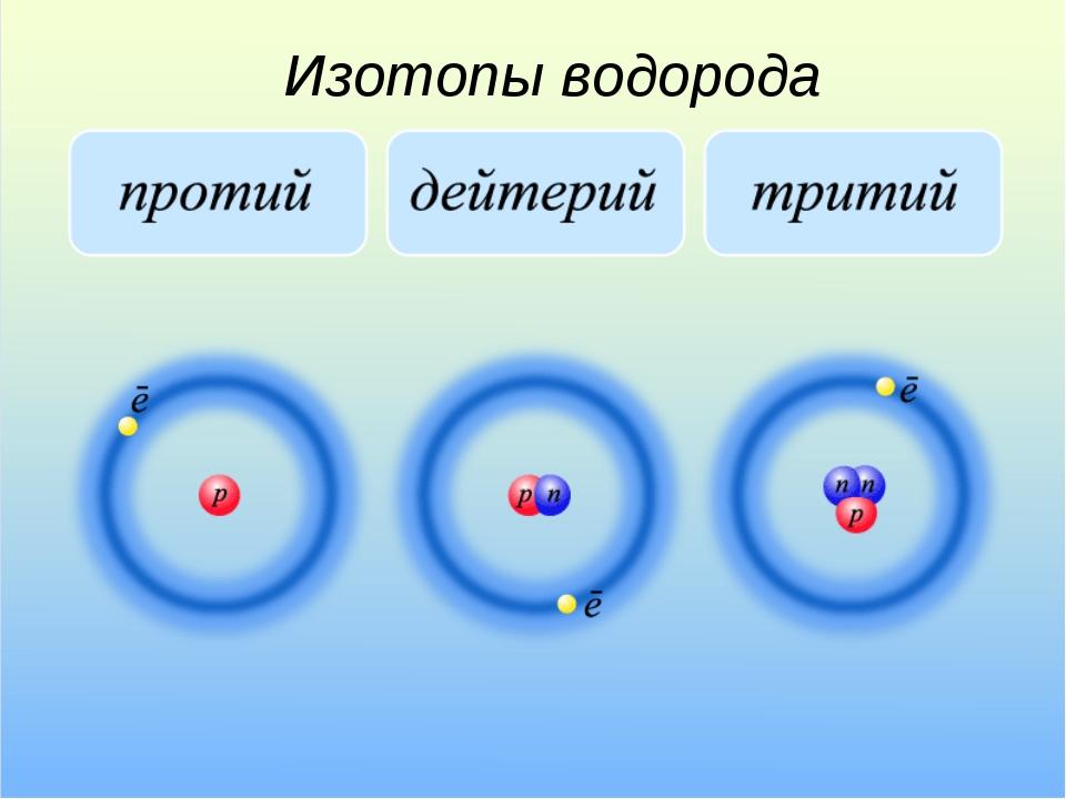 Изотопы водорода