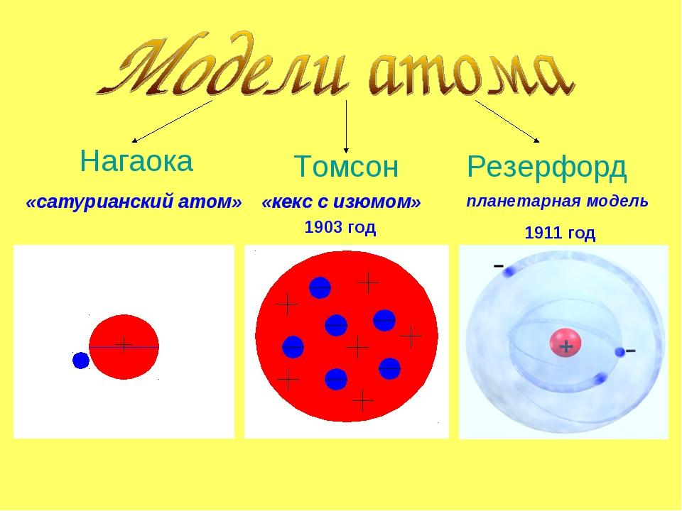 Томсон Нагаока «кекс с изюмом» Резерфорд планетарная модель «сатурианский ат...
