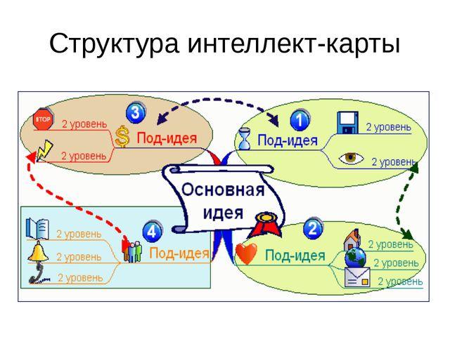 Структура интеллект-карты