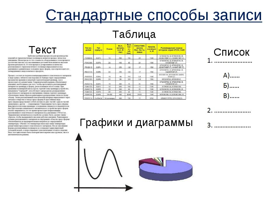 Стандартные способы записи Текст Таблица Список Графики и диаграммы