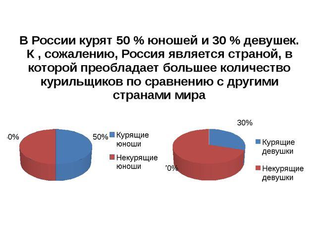 В России курят 50 % юношей и 30 % девушек. К , сожалению, Россия является стр...