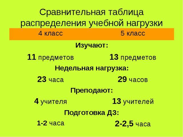 Сравнительная таблица распределения учебной нагрузки