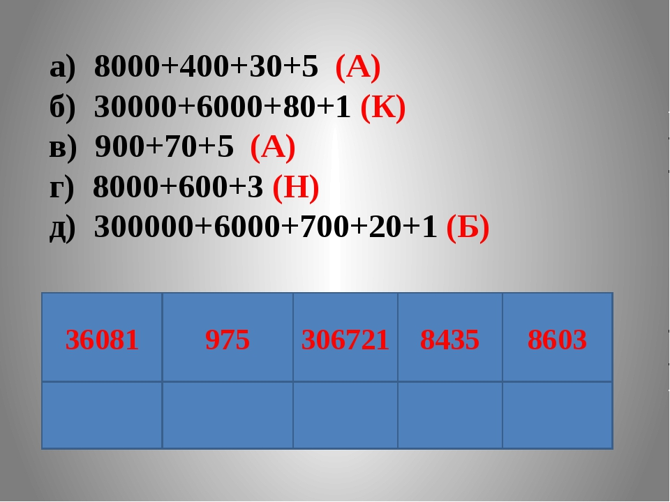 а) 8000+400+30+5 (А) б) 30000+6000+80+1 (К) в) 900+70+5 (А) г) 8000+600+3 (Н...