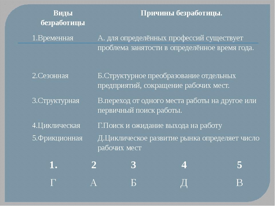 Виды безработицы Причины безработицы. 1.Временная А. для определённых професс...