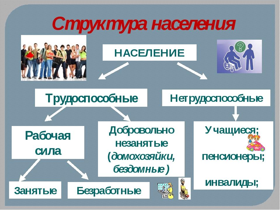 Структура населения НАСЕЛЕНИЕ Нетрудоспособные Трудоспособные Рабочая сила До...