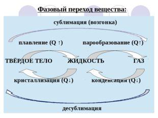 Фазовый переход вещества: десублимация сублимация(возгонка) плавление(Q↑)пар