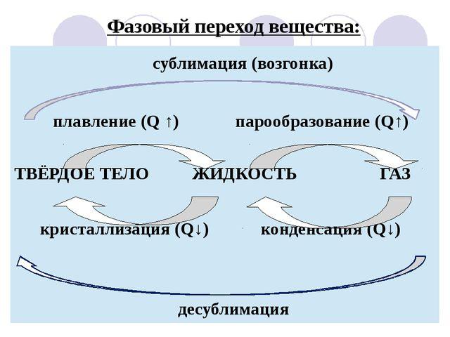 Фазовый переход вещества: десублимация сублимация(возгонка) плавление(Q↑)пар...