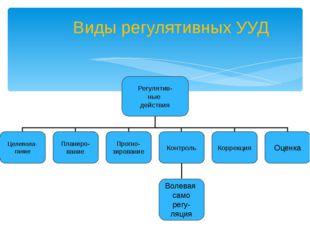 Виды регулятивных УУД Регулятив- ные действия Целепола- гание Планиро- вание