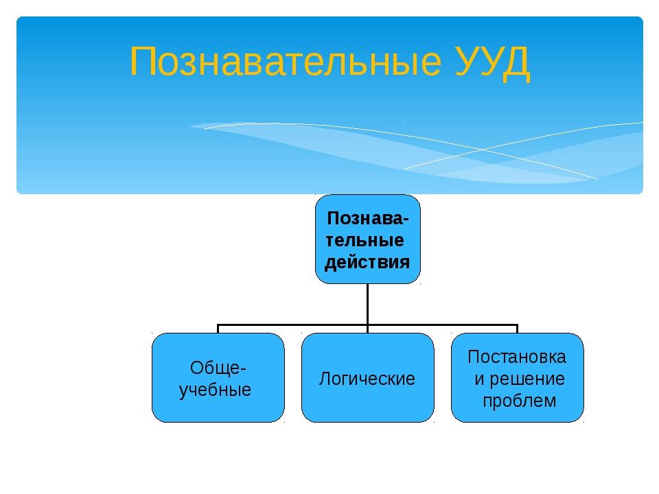 Познавательные УУД Познава- тельные действия Обще- учебные Логические Постано...