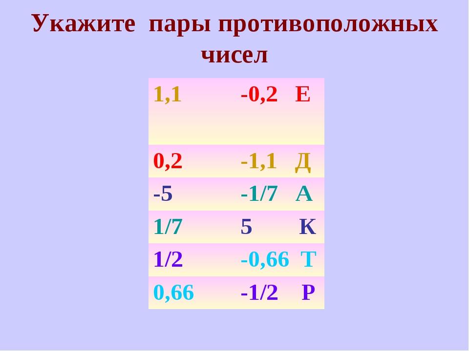 Укажите пары противоположных чисел 1,1-0,2 Е 0,2-1,1 Д -5-1/7 А 1/75 К 1/...