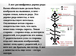 А вот расшифровка дерева рода: Вазон обязательно должен быть изображен на выш