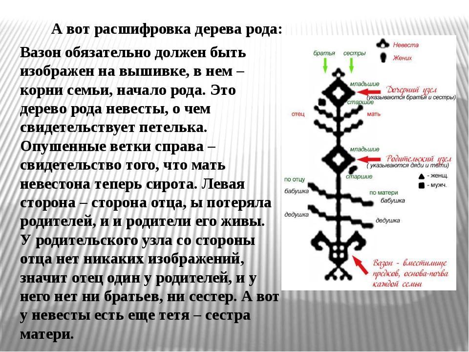 А вот расшифровка дерева рода: Вазон обязательно должен быть изображен на выш...
