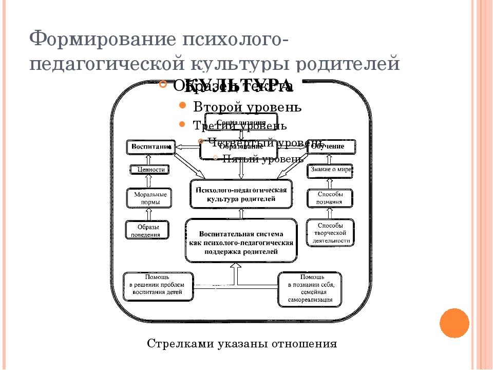 Формирование психолого-педагогической культуры родителей Стрелками указаны от...