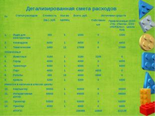 Детализированная смета расходов № Статья расходов Стоимость (ед.), руб. Кол-в
