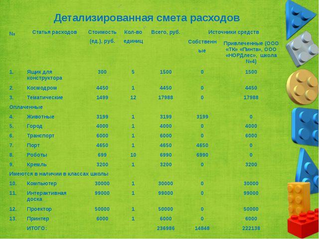 Детализированная смета расходов № Статья расходов Стоимость (ед.), руб. Кол-в...