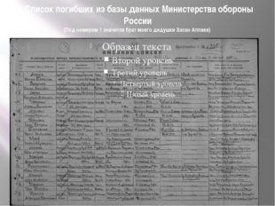 Список погибших из базы данных Министерства обороны России (Под номером 1 зн