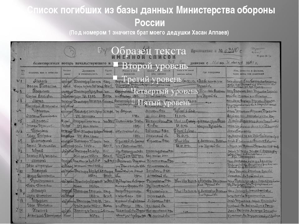 Список погибших из базы данных Министерства обороны России (Под номером 1 зн...