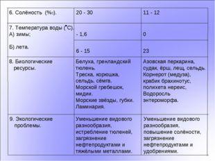 23 6 - 15 Уменьшение видового разнообразия, повышение солёности, загрязнение