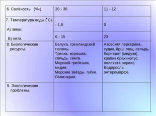 23 6 - 15 9. Экологические проблемы. Азовская перкарина, судак, ёрш, лещ, се
