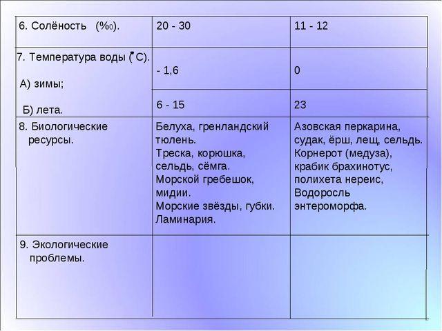 23 6 - 15 9. Экологические проблемы. Азовская перкарина, судак, ёрш, лещ, се...