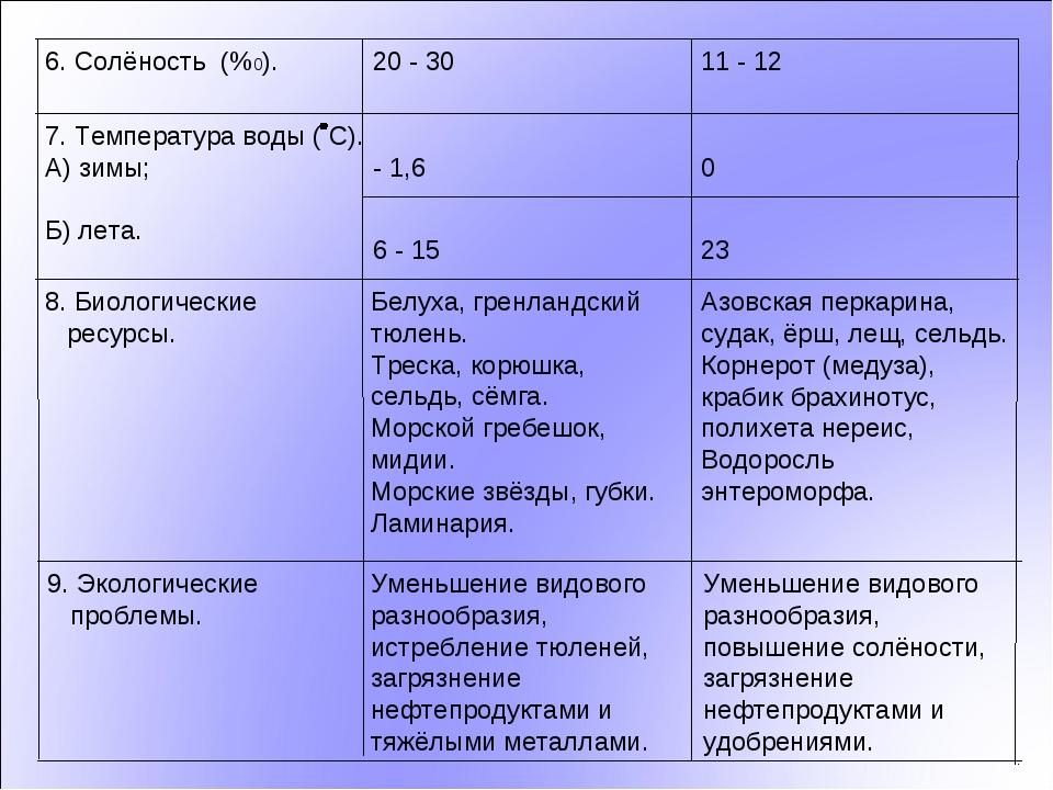 23 6 - 15 Уменьшение видового разнообразия, повышение солёности, загрязнение...