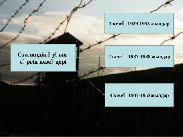 Сталиндік қуғын-сүргін кезеңдері 1 кезең 1929-1933 жылдар 2 кезең 1937-1938 ж...