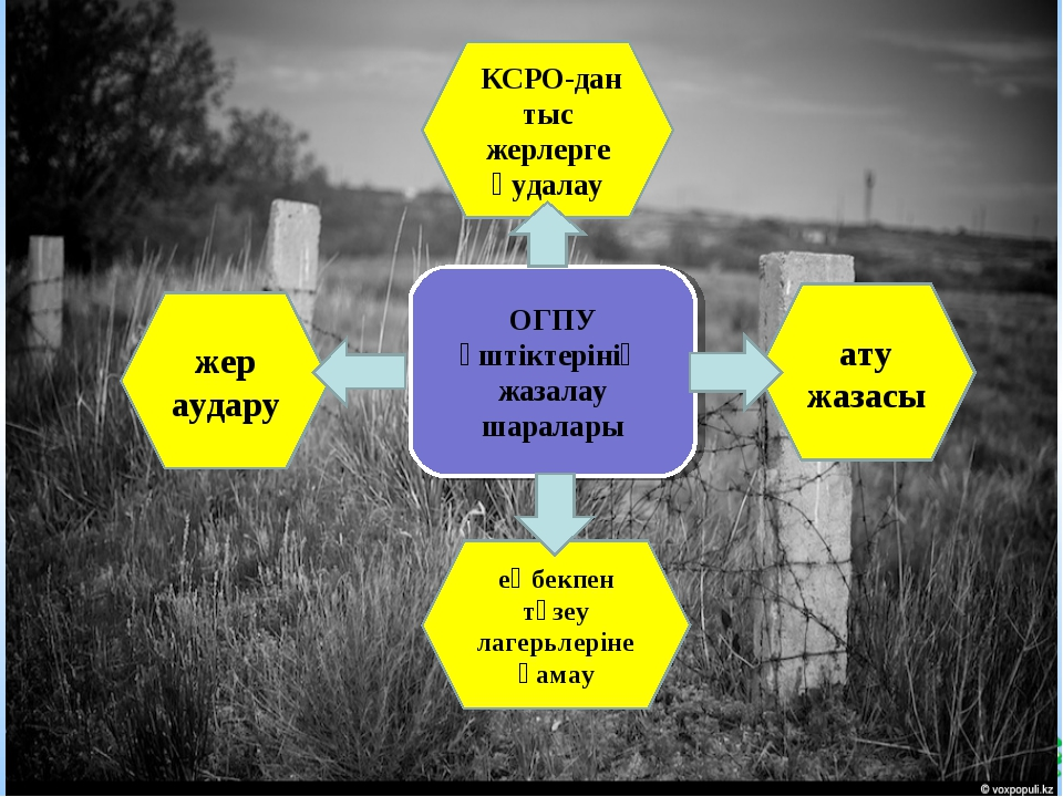 ОГПУ үштіктерінің жазалау шаралары КСРО-дан тыс жерлерге қудалау ату жазасы ж...