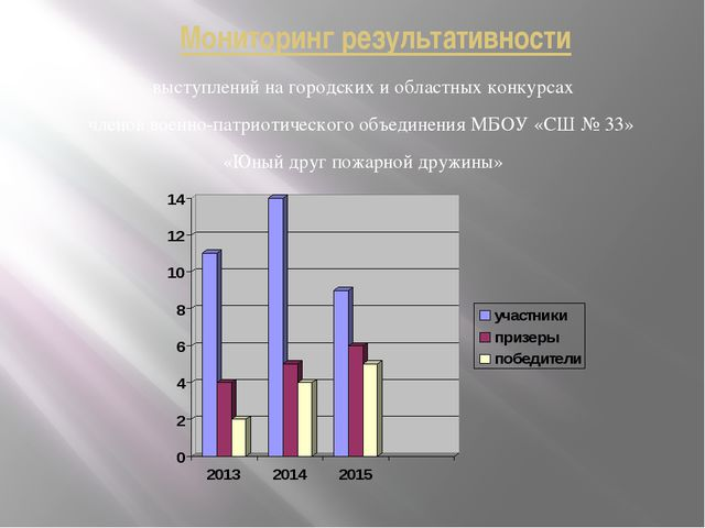 Мониторинг результативности выступлений на городских и областных конкурсах ч...