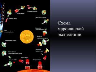 Схема марсианской экспедиции