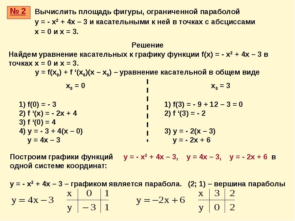 № 2 Решение Найдем уравнение касательных к графику функции f(x) = - x2 + 4x –...