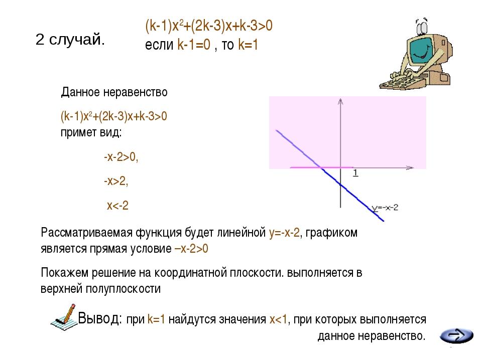 2 случай. * (k-1)x2+(2k-3)x+k-3>0 если k-1=0 , то k=1 Покажем решение на коор...