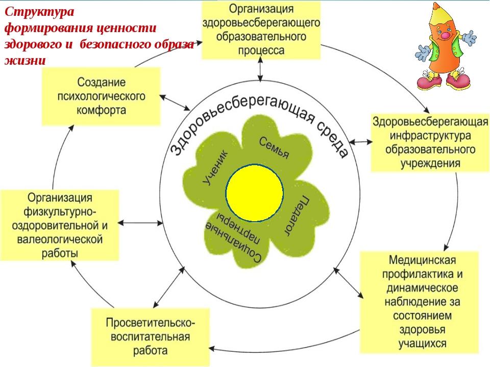 Структура формирования ценности здорового и безопасного образа жизни