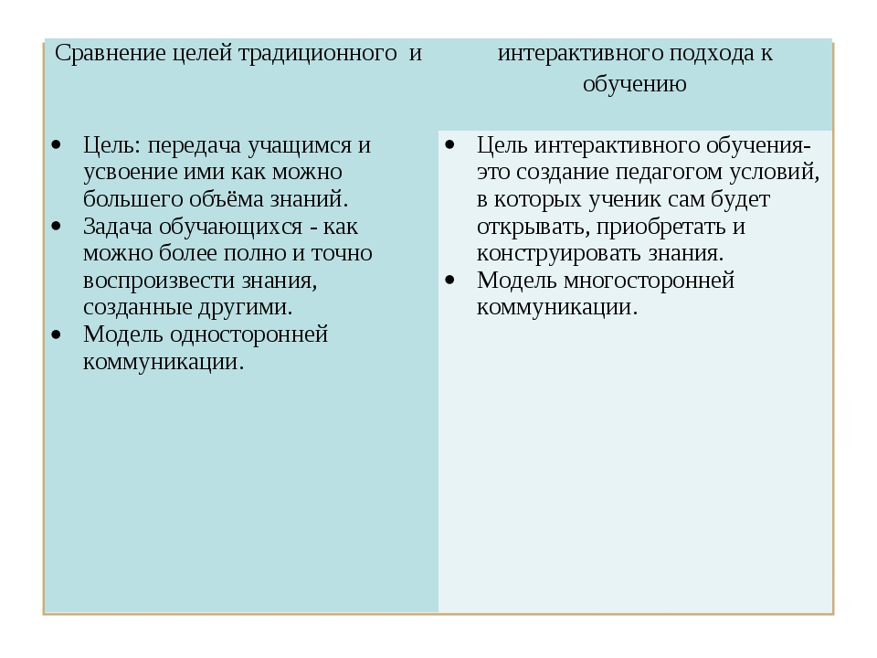 Сравнение целей традиционного и интерактивного подхода к обучению Цель: пере...