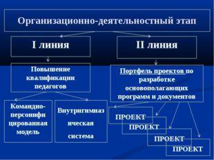 Организационно-деятельностный этап I линия II линия Повышение квалификации пе
