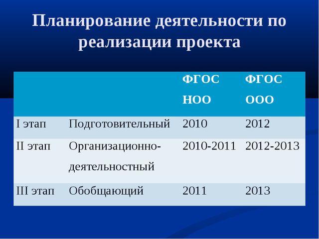 Планирование деятельности по реализации проекта ФГОС НООФГОС ООО I этапПо...