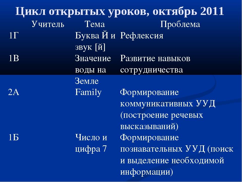 Цикл открытых уроков, октябрь 2011 УчительТема Проблема 1ГБуква Й и звук...