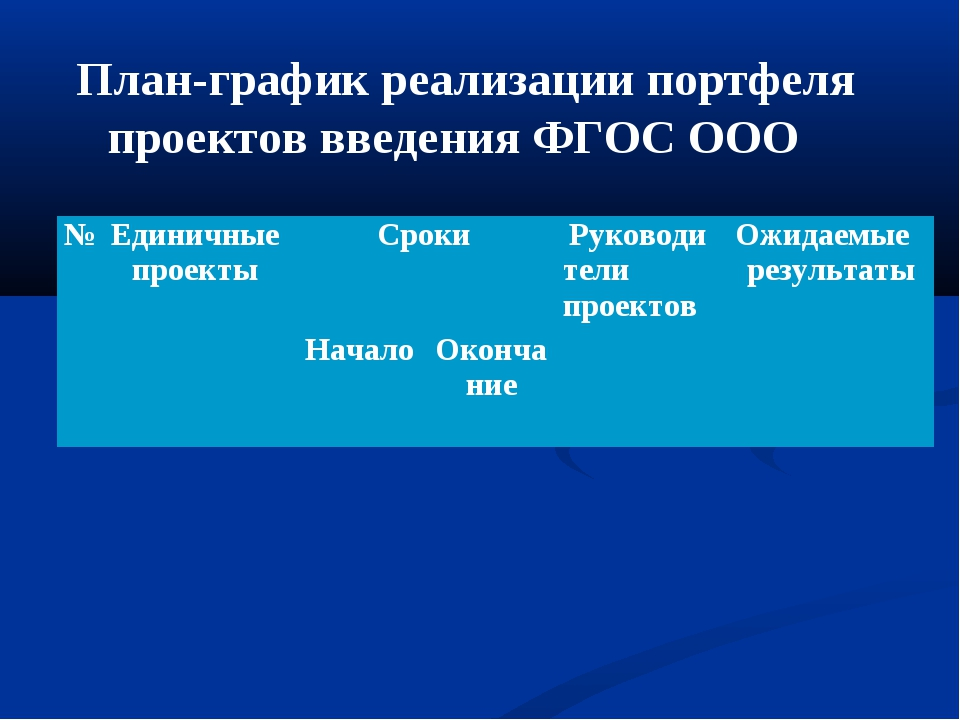 План-график реализации портфеля проектов введения ФГОС ООО №Единичные проект...
