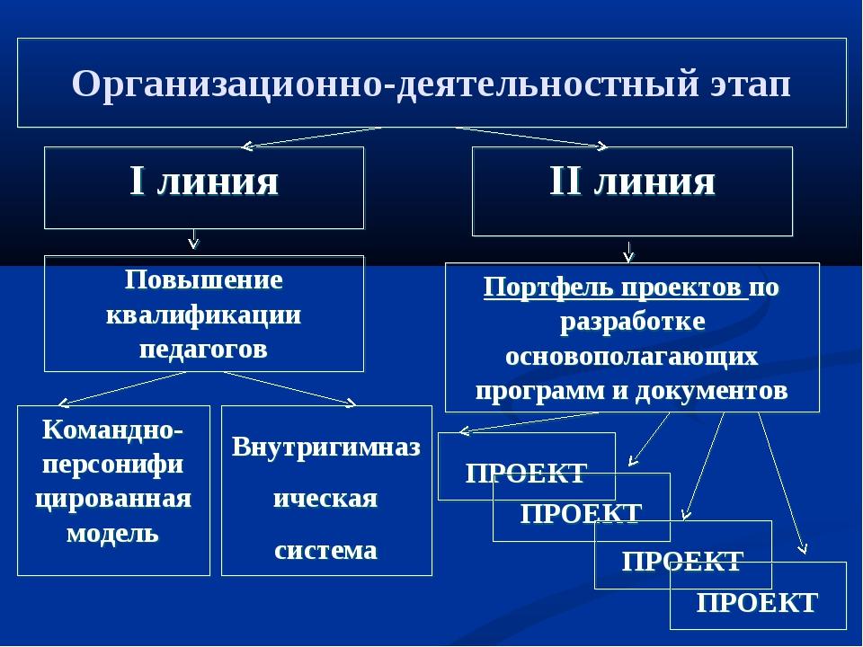 Организационно-деятельностный этап I линия II линия Повышение квалификации пе...