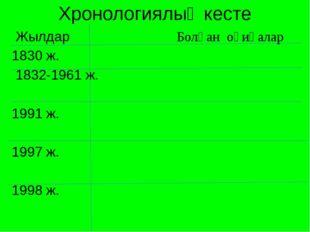 Хронологиялық кесте Жылдар Болған оқиғалар 1830 ж. 1832-1961 ж.  1991 ж.