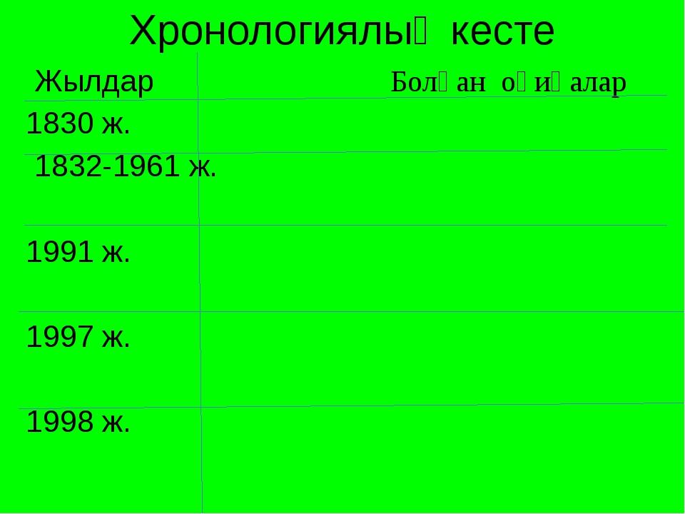 Хронологиялық кесте Жылдар Болған оқиғалар 1830 ж. 1832-1961 ж.  1991 ж. ...