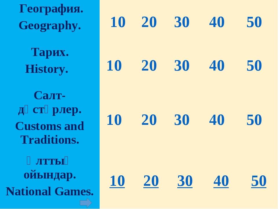 География. Geography. 10 20 30 40 50 Тарих. History.  10 20 30 40...