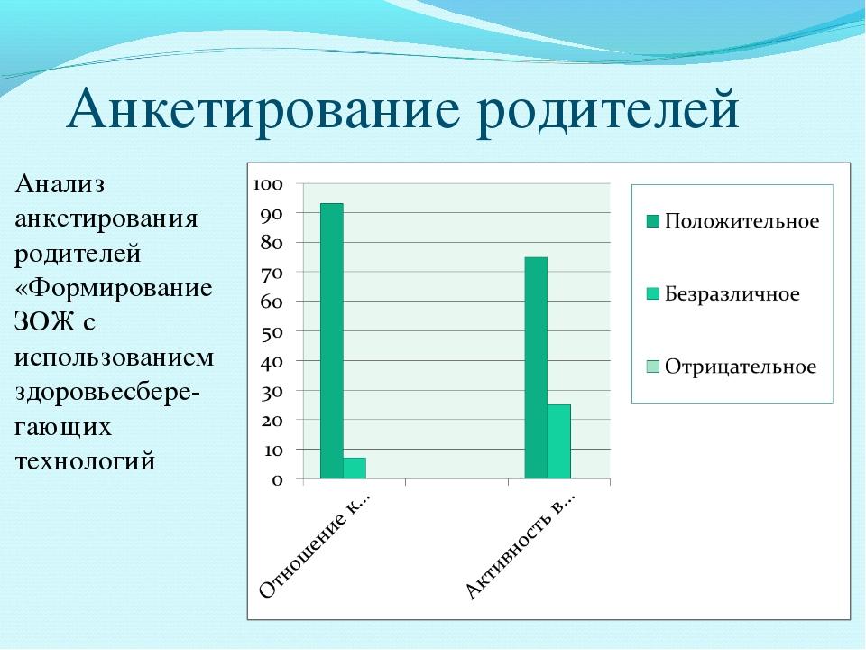 Анкетирование родителей Анализ анкетирования родителей «Формирование ЗОЖ с ис...