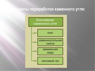 Продукты переработки каменного угля: