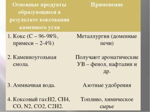 Основныепродукты образующиеся в результате коксования каменного угля Примене