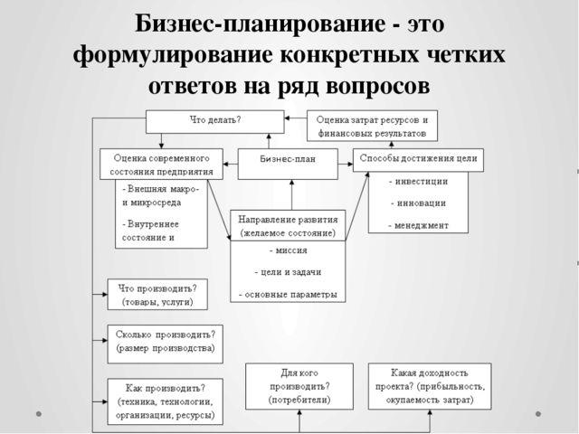 Бизнес-планирование - это формулирование конкретных четких ответов на ряд воп...