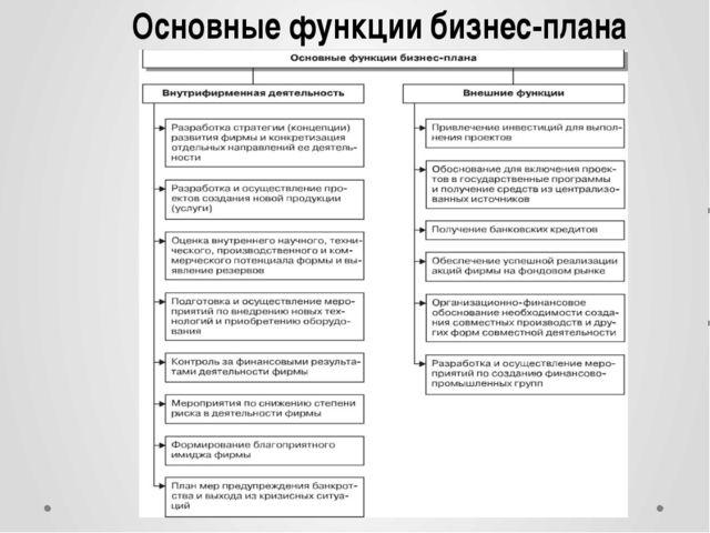 Основные функции бизнес-плана
