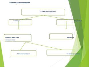 Сложносочиненные предложения ССП с соединительными союзами ССП с противительн