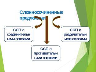 Сочинительные союзы 1.Соединительные союзы: и, да/и/,ни…ни,тоже,также 2.Разде