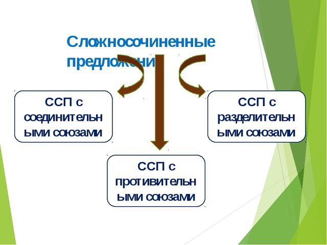 Сочинительные союзы 1.Соединительные союзы: и, да/и/,ни…ни,тоже,также 2.Разде...