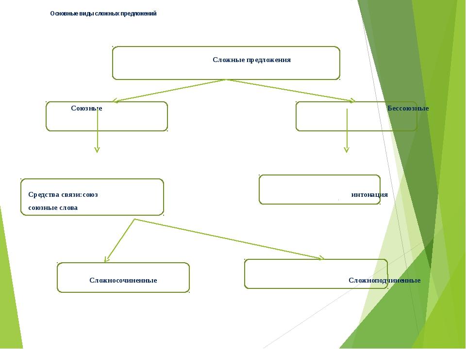 Сложносочиненные предложения ССП с соединительными союзами ССП с противительн...